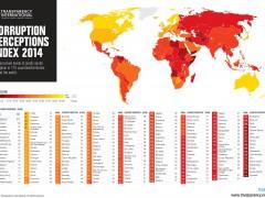 """L'Italia vince il """"Premio Corruzione"""" in Europa. Ecco cosa rivela il CPI."""