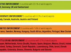 Come fermiamo i Paesi dall'esportare la corruzione?