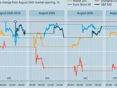 Lunedì, Martedì, Mercoledì….nero: La corruzione che disturba i mercati finanziari