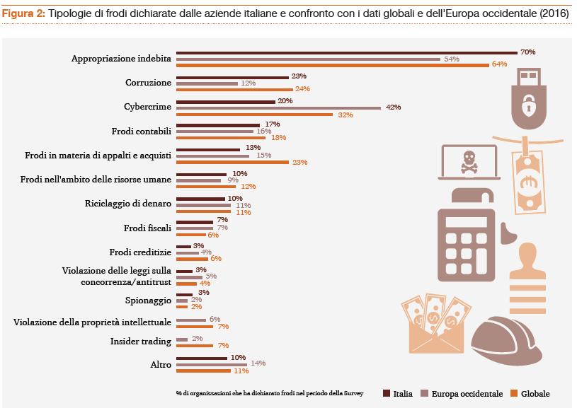 GLOBAL ECONOMIC CRIME SURVEY DI PWC: L'EVOLUZIONE DELLE FRODI ECONOMICO-FINANZIARIE