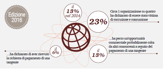 GLOBAL ECONOMIC CRIME SURVEY DI PWC: CORRUZIONE, MALE SENZA CONFINI